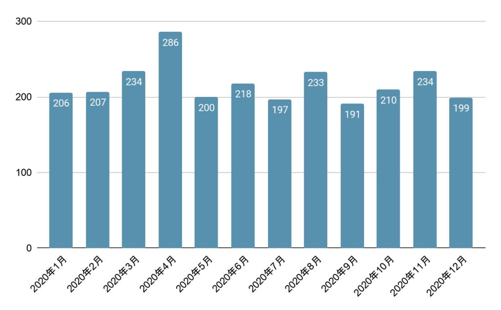 2020年に発生した疑義言説の数(デジタル・クライシス白書2021より)