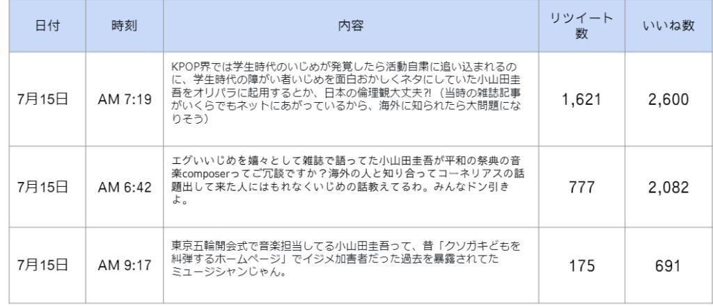 小山田圭吾辞任関連ツイート
