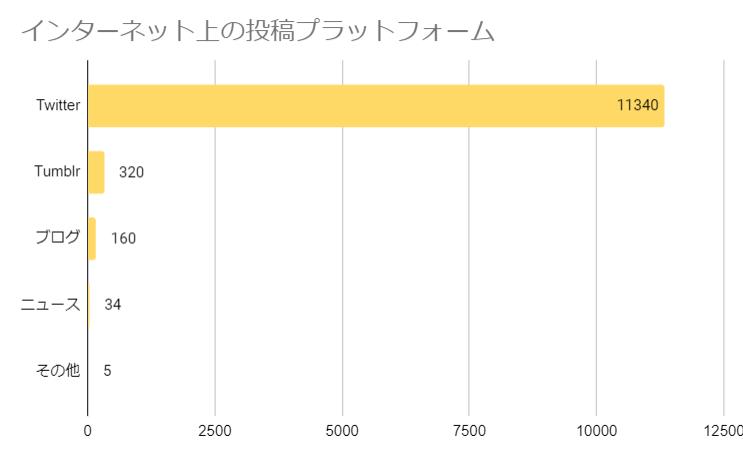 インターネットの情報源のグラフ